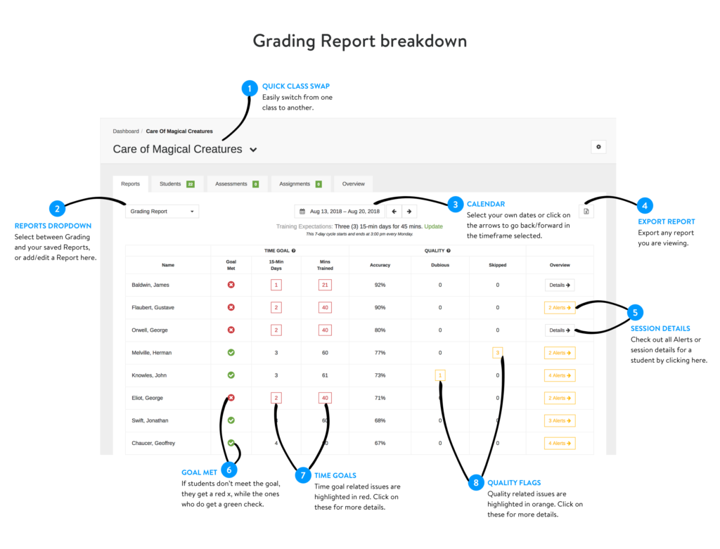 Explanation of new grading reports.